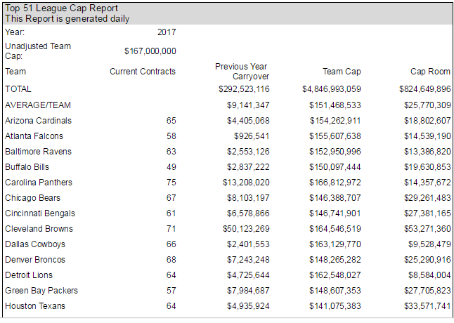 Panthers Down to 14 million in Salary Cap Space f0bb988a6542