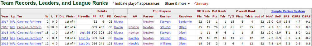 Offensive rankings under mike shula