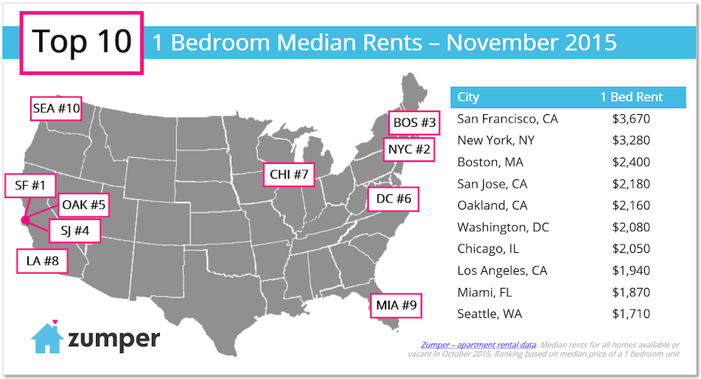 https://www.zumper.com/blog/2015/11/zumper-national-rent-report-november-2015/