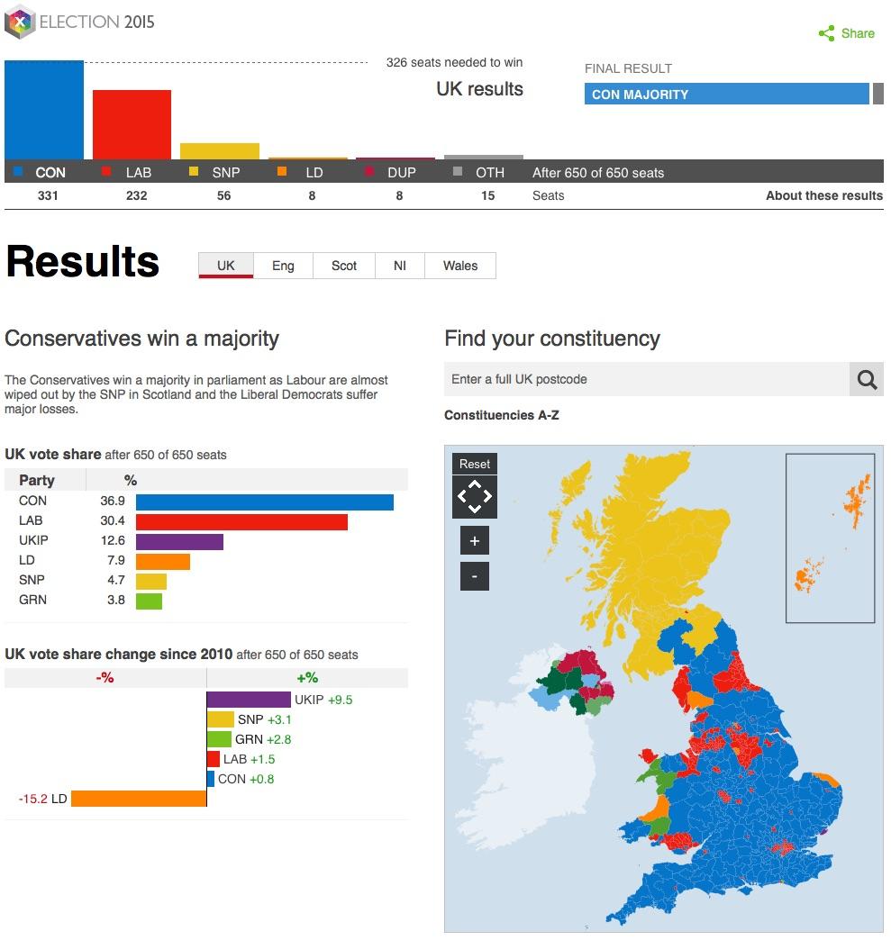 BBC result