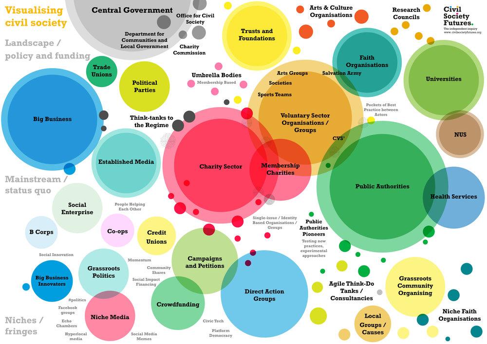그림 1. 시민사회의 지형 (출처:  https://civilsocietyfutures.org/visualising/  )