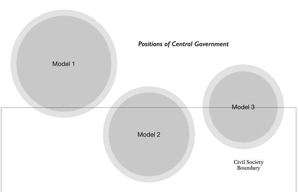 그림 2. 중앙정부의 위상 모델
