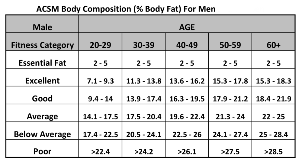 American College of Sports Medicine Body Composition Chart for Men