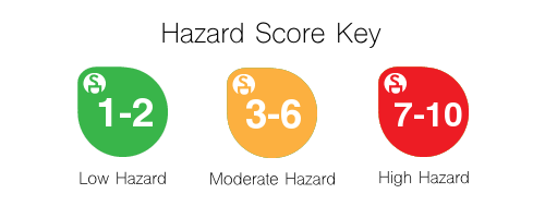 EWG Rating Hazard Score Key