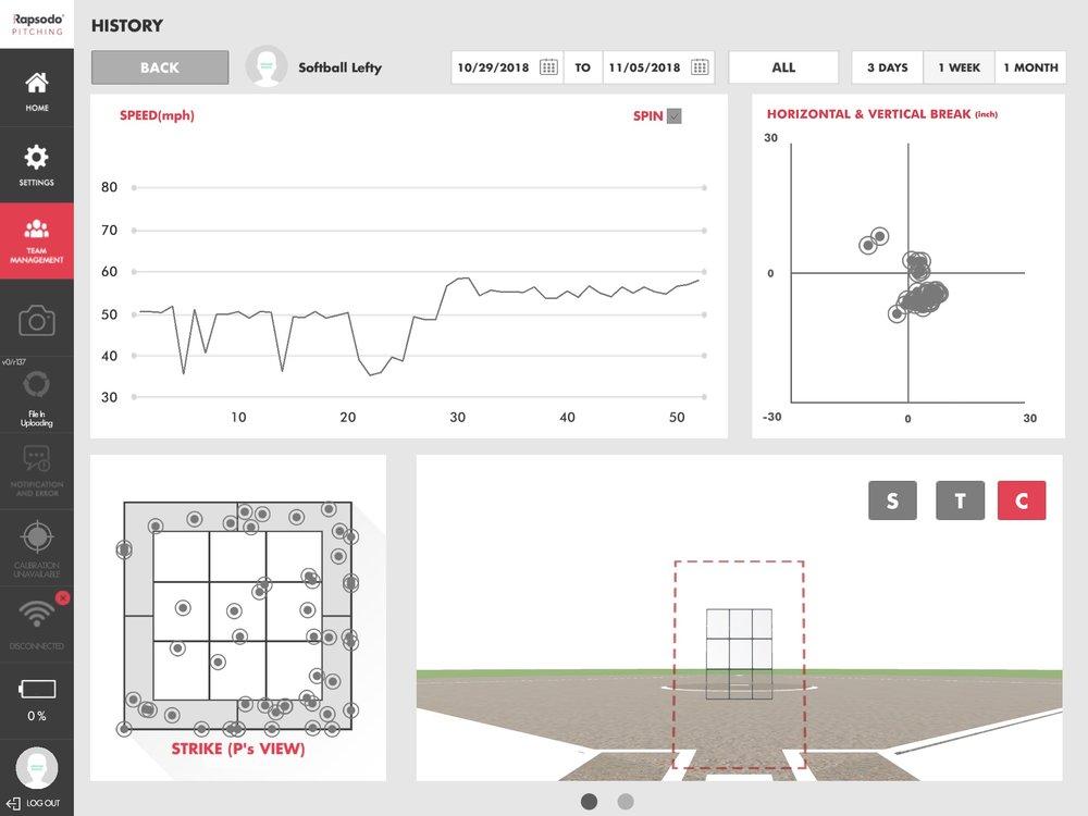 Pitch Design - Using Rapsodo, Data and Metrics