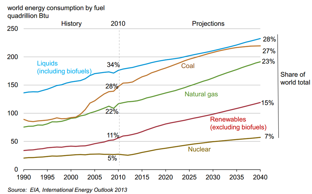 World_energy_consumption%2C_1990-2040%2C_EIA_Energy_Outlook_2013.png