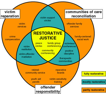 From the International Institute for Restorative Practices