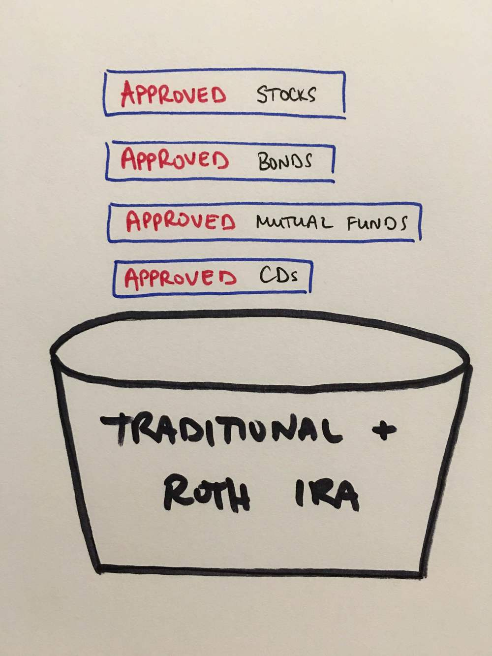 A traditional or Roth IRA is like this bucket that you can only put approved stocks, bonds, mutual funds, and CDs, into.