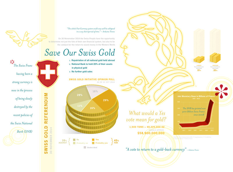 Save Our Swiss Gold - GS783