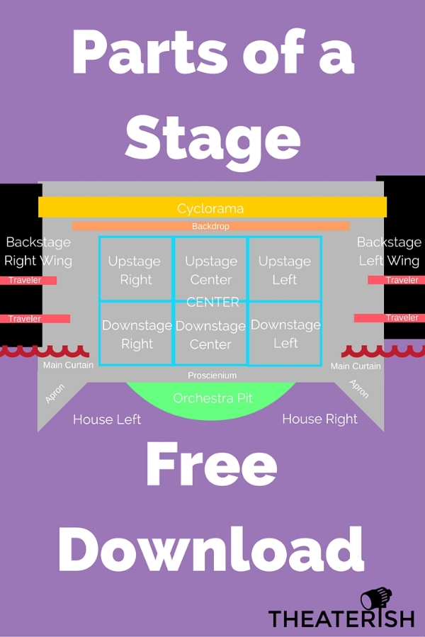 Parts of a Stage Download