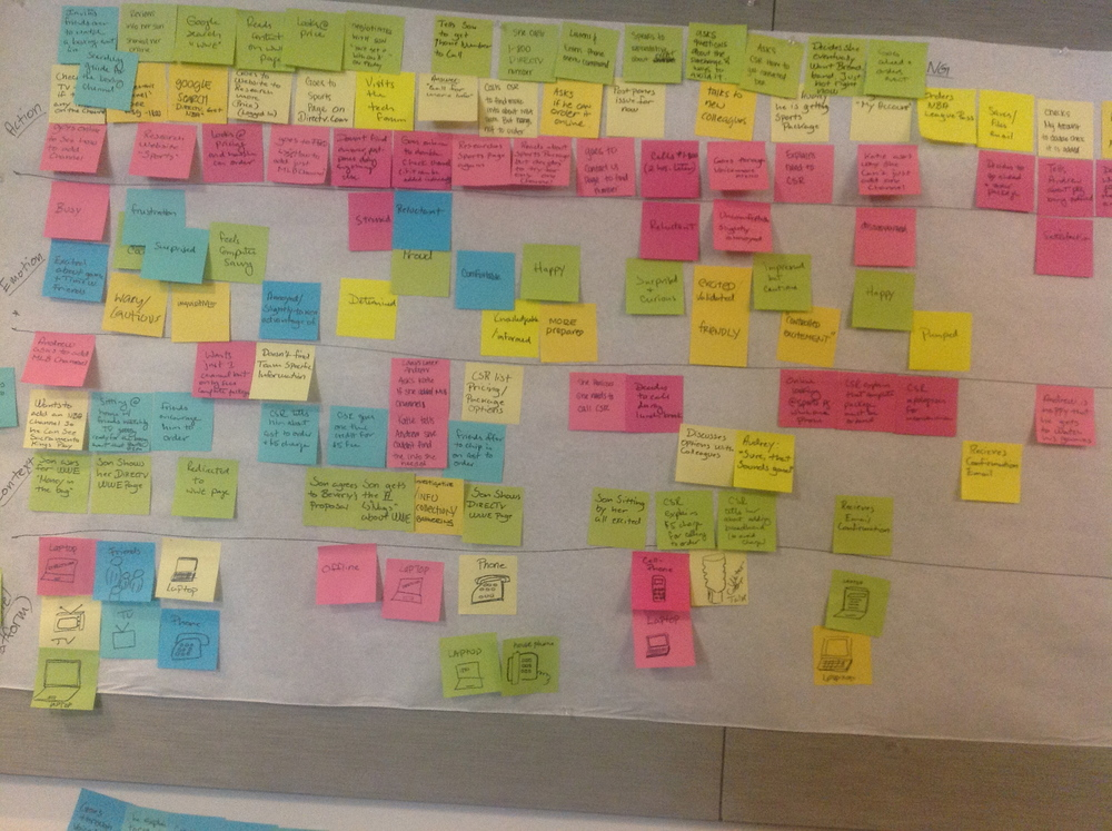 Mapping out the customer journey, based on our customer research; butcher paper required!