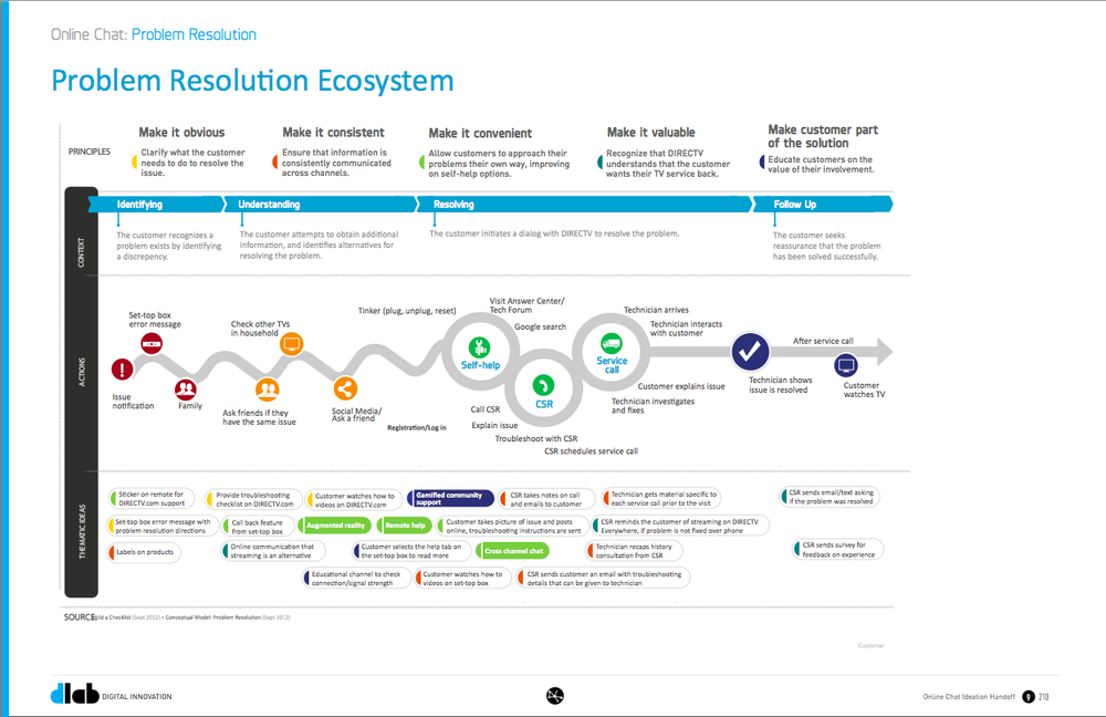 An ecosystem document, which combines elements of the customer journey, guiding principles and concepts, helping to communicate findings, themes and insights to our stakeholders.