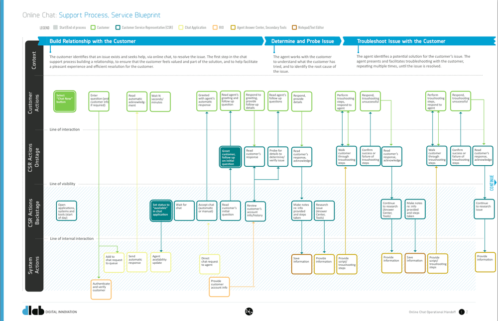A service blueprint to document a future state of the support process and the impact of cross channel chat.