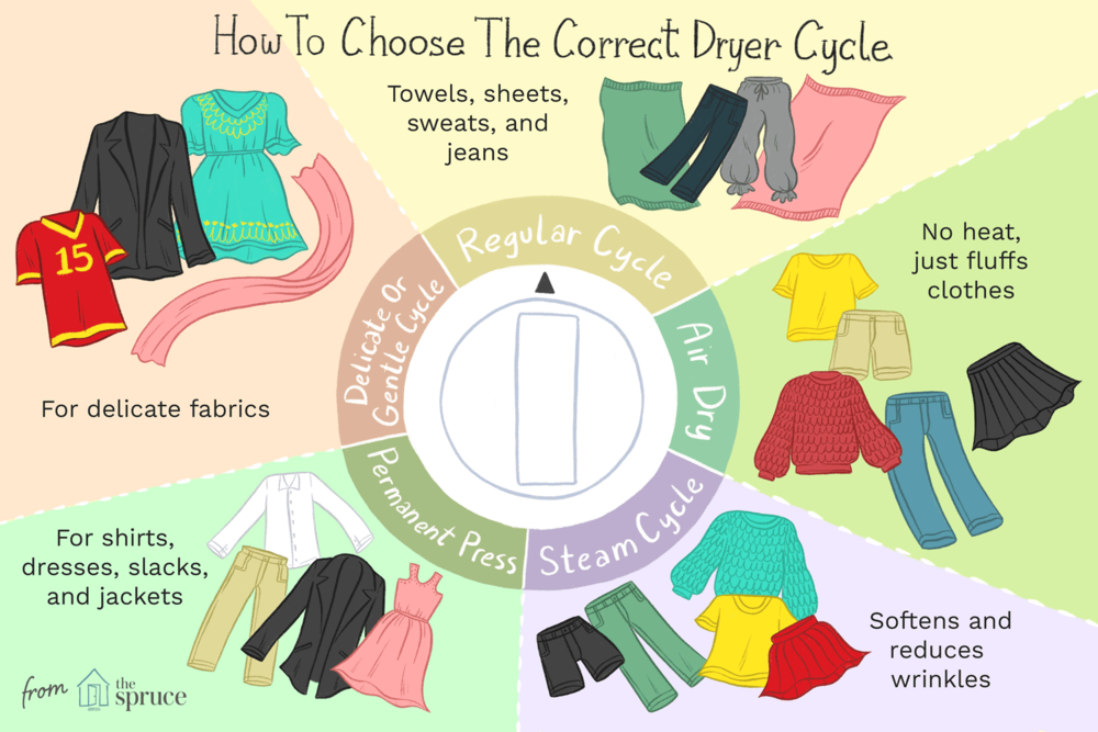 Select_The_Correct_Dryer_Cycle_2146145_v1.png