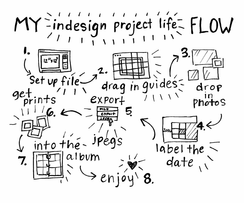 Project Life Flow Chart | The Paper Curator