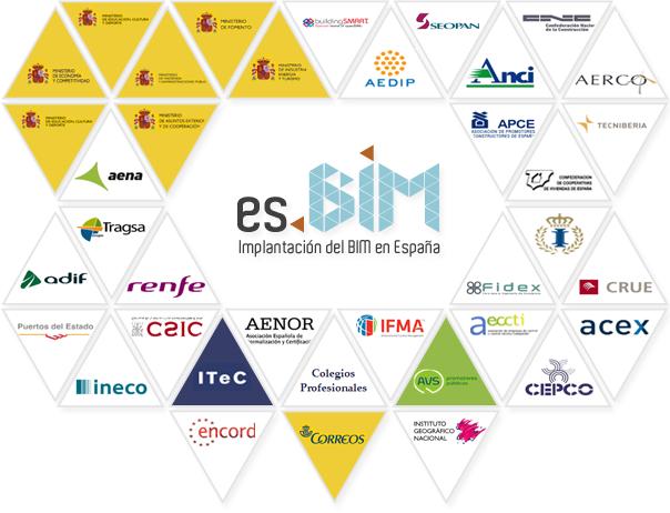 Organismos e Instituciones (fuente:  esBIM.es )