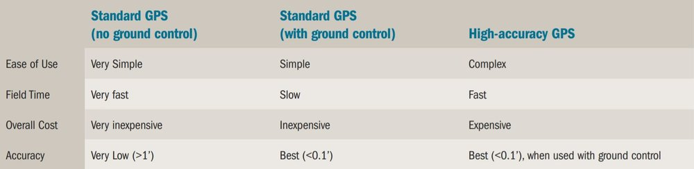 Drone RTK PPK GPS