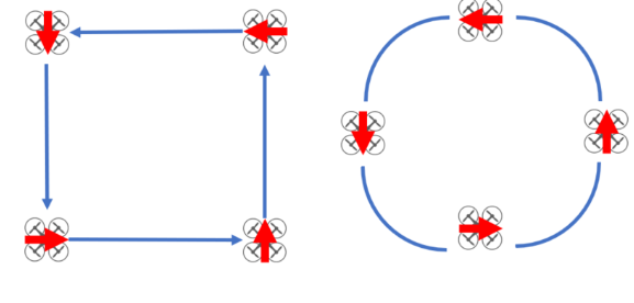 Squares and circles with the drone constantly traveling forward; these maneuvers will help you orient your right and left stick movements together and deal with relative directional orientation of the drone. In these maneuvers you are constantly pushing forward on the right stick and using the left stick to rotate the drone. This might seem abstract at first, but it will get easier after a few tries. Once you are comfortable with one direction, try it in the other!