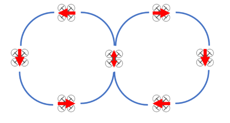 The figure 8 can be practiced in two phases; to start, practice flying a forward facing circle and then switch the rotation on the left hand stick to go in the opposite direction once you complete your circle. Another (more advanced way) to practice this is to keep the camera facing inwards the entire time, this will require you to pivot the camera 180 degrees after the first circle is complete and at the same time, orient yourself by switching directions on the right stick while continuing to rotate the drone to keep the camera facing inwards. (This is a challenging one to do fluidly)