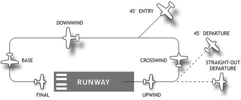 Airport_traffic_pattern.jpg
