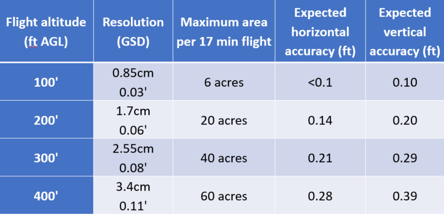 altitude vs accuracy.png