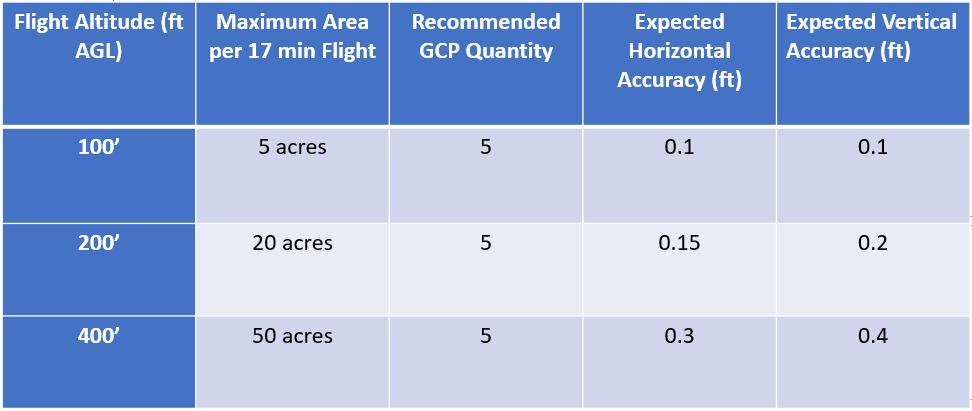 altitude accuracy gcps.PNG