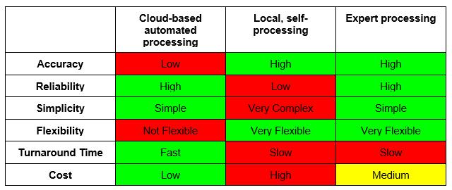 photogrammetry table 2
