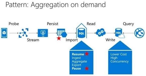 Presence Orb's data journey with Microsoft