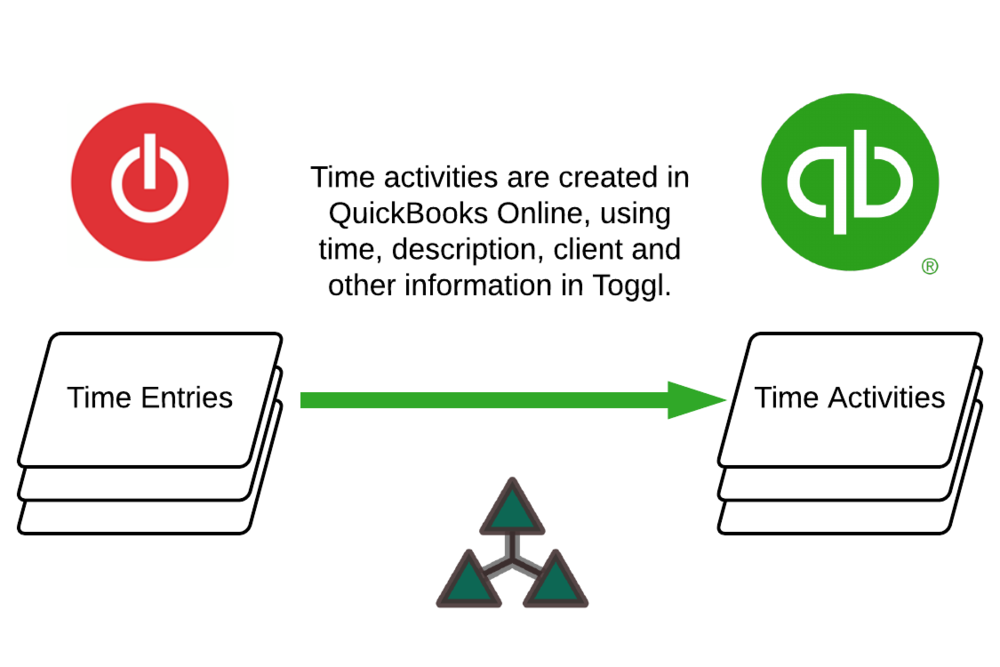 Toggl to QuickBooks - create.png