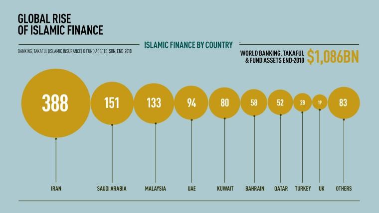 Islamic-Finance-2013-760x428.jpg