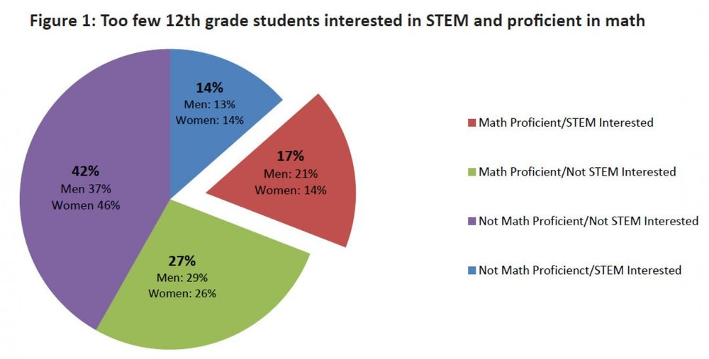 Image source: https://www.washingtonpost.com/blogs/on-small-business/post/lack-of-interest-and-aptitude-keeps-students-out-of-stem-majors/2012/01/06/gIQAoDzRfP_blog.html