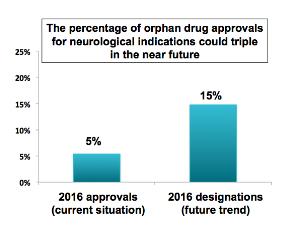 cns orphan drugs 2016