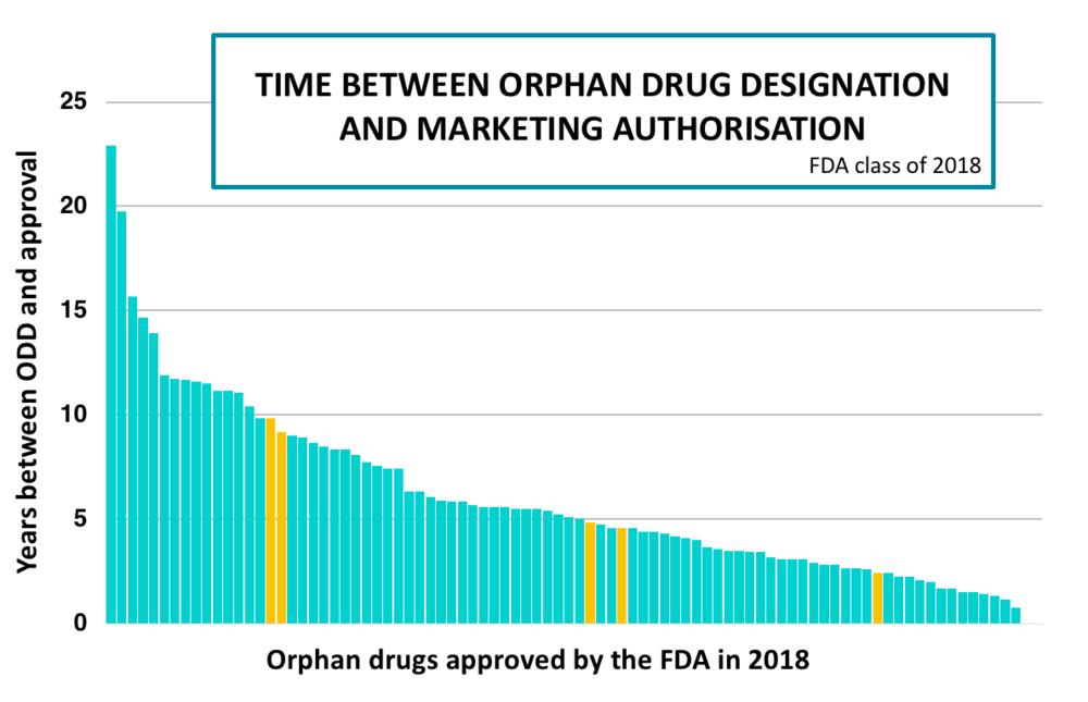 Orphan drug designations 2018.png