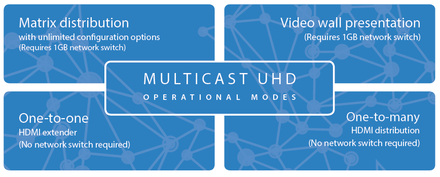 Multicast_UHD_4_Modes.png