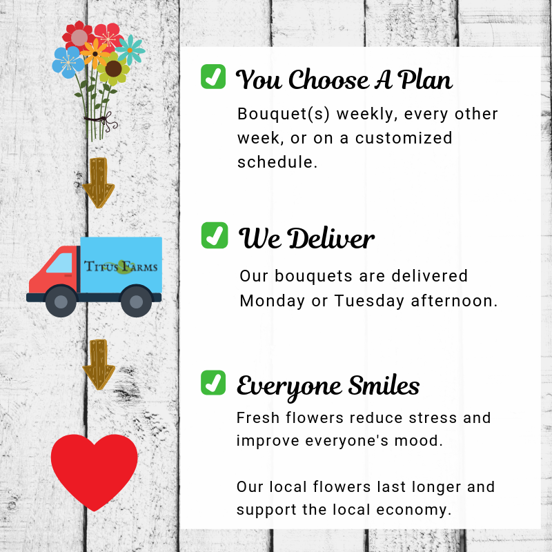 Bouquets for Business explanation.png