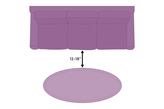 Placement There should be between 12-18 inches of space between a coffee table and the seating surrounding it.