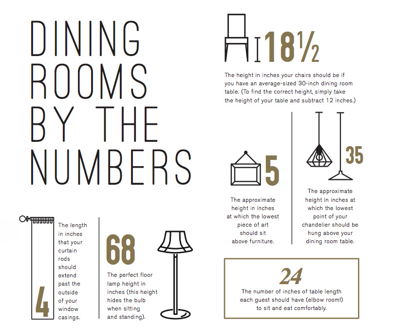 dining rooms by the numbers.jpg