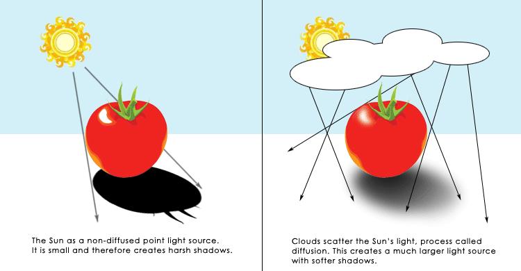 Light-Diffusion.png