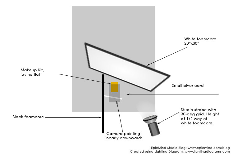 Lighting diagram for single light cosmetic image