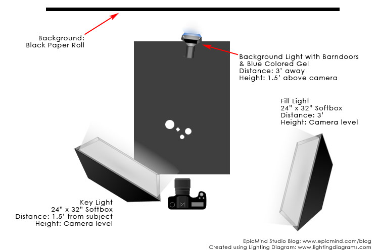 Photographing glass and metal on black, the lighting diagram