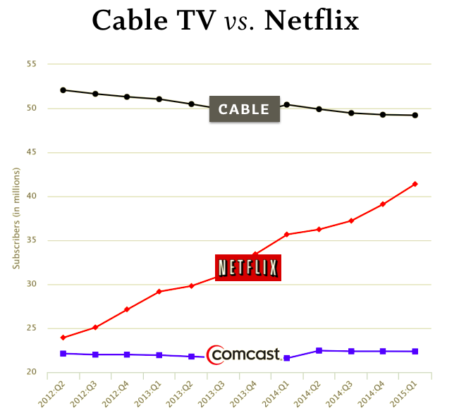 Source: http://bgr.com/2015/10/08/cable-tv-vs-netflix-cord-cutting/