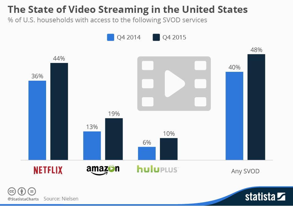 Source: https://www.statista.com/chart/4400/the-state-of-video-streaming-in-the-united-states/
