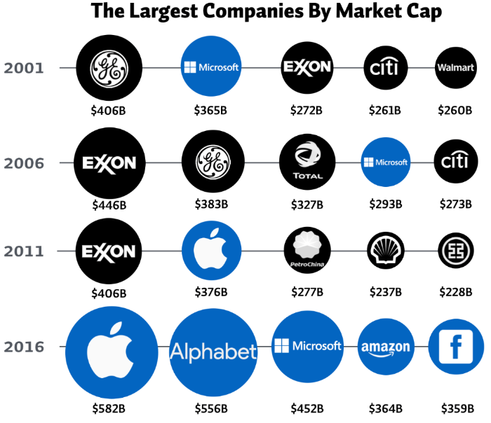 Chart source: http://www.visualcapitalist.com/chart-largest-companies-market-cap-15-years/