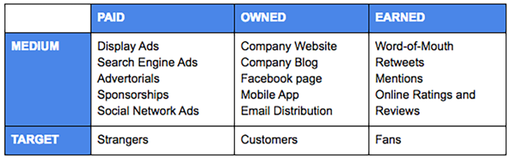 paid-owned-earned-media-difference.png
