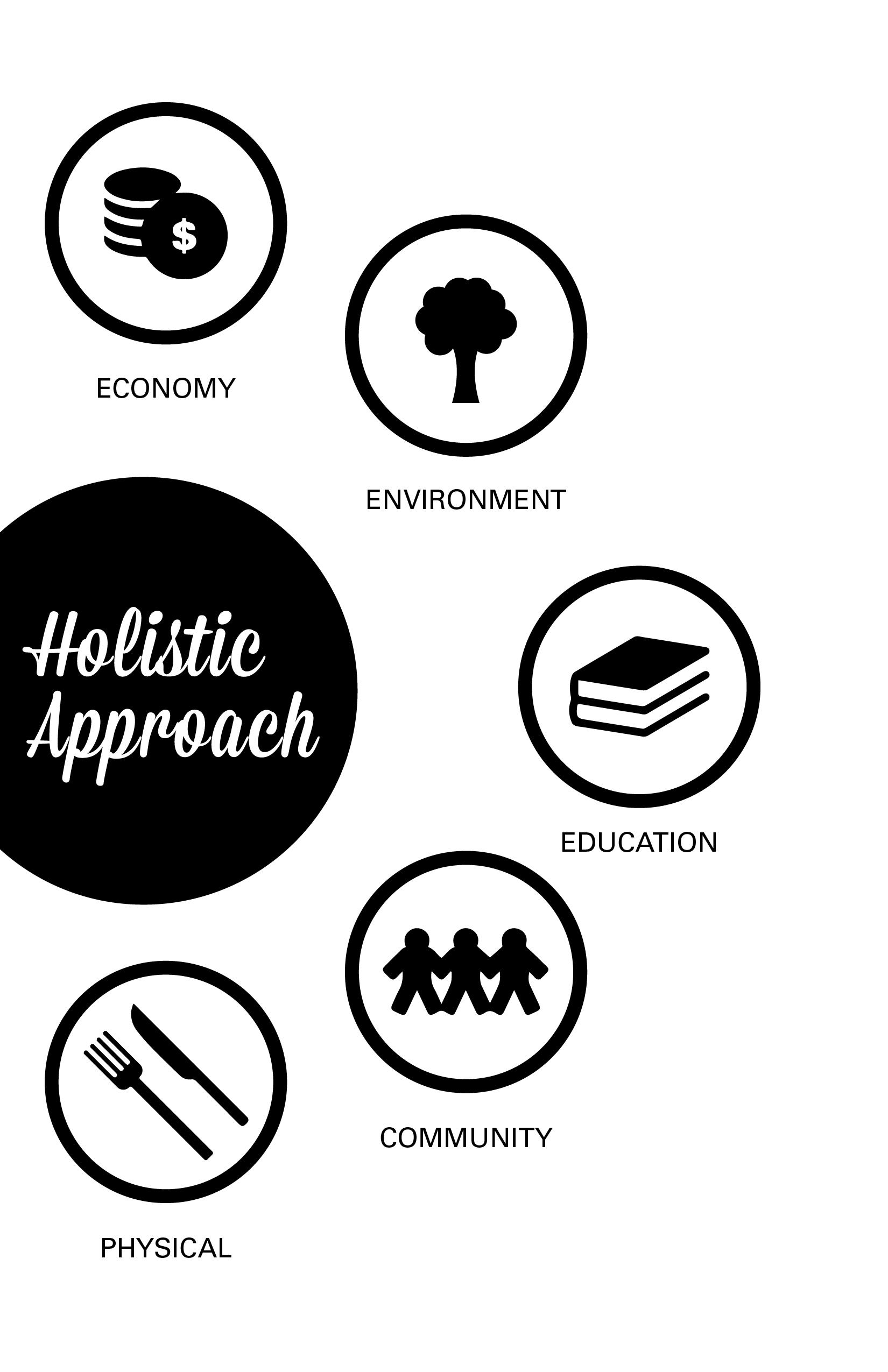 holistic development model