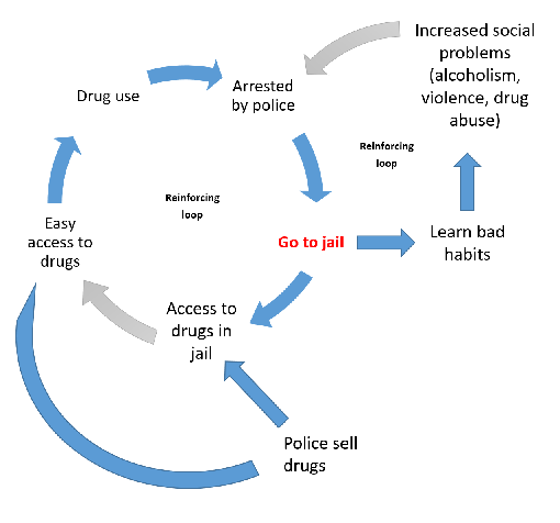 Unintended consequences of imprisonment or drug offences