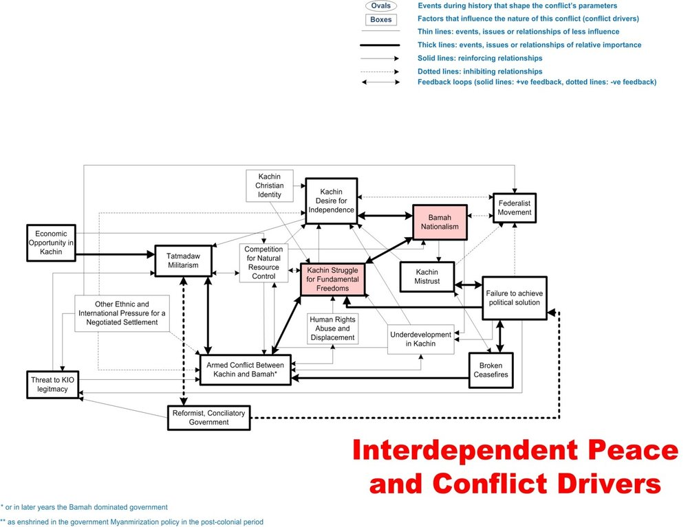 System conflict analysis in Kachin State Imagen7.jpg