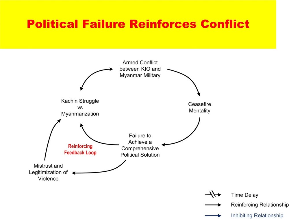 System conflict analysis in Kachin State Imagen12.jpg