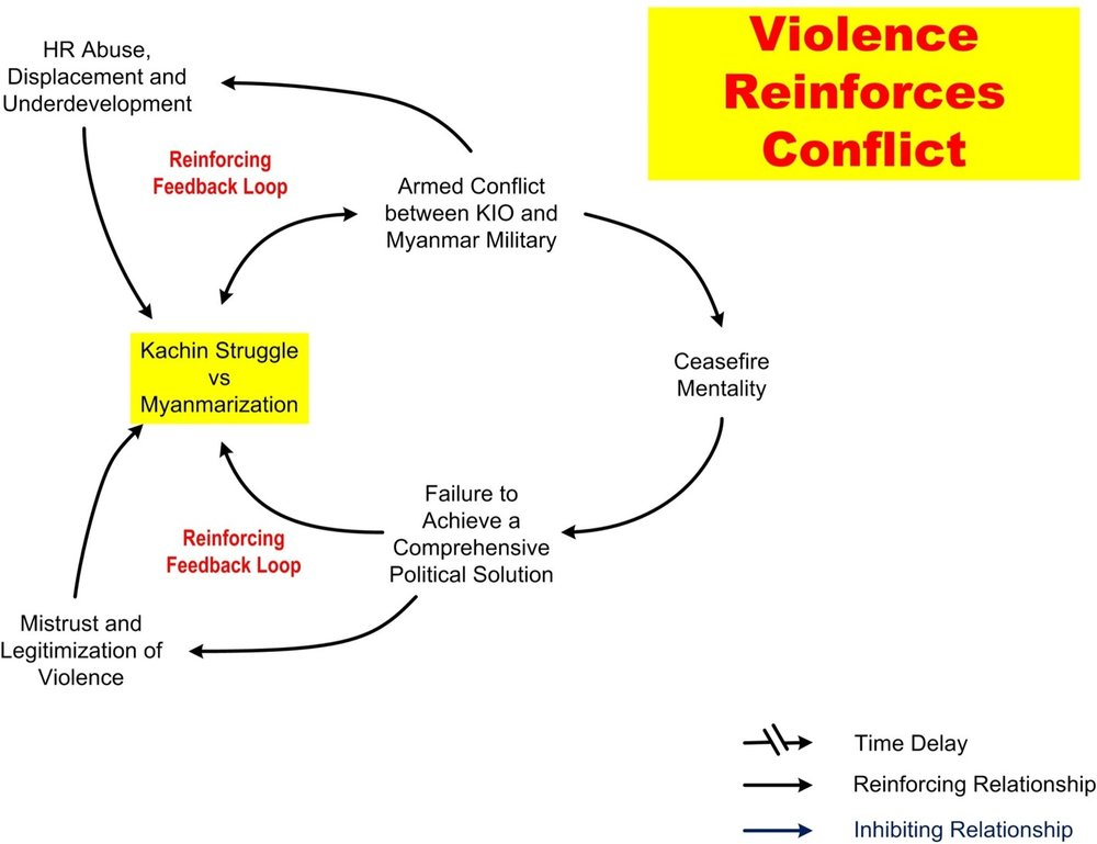 System conflict analysis in Kachin State Imagen13.jpg