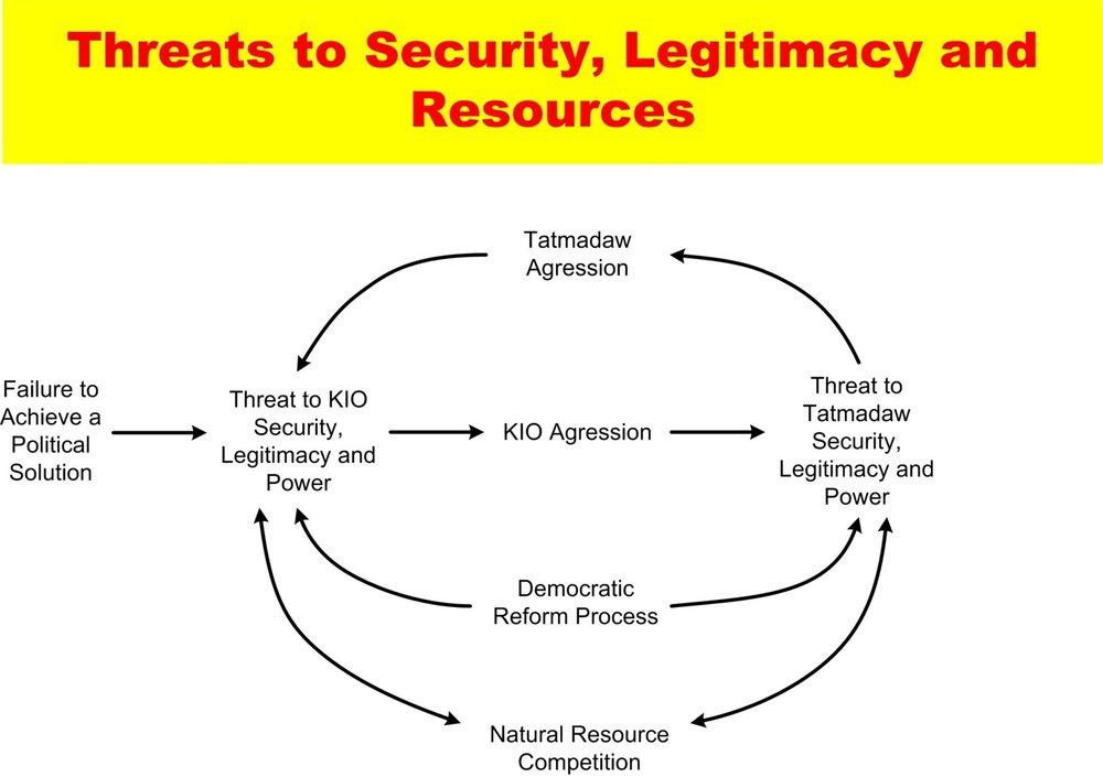 System conflict analysis in Kachin State Imagen17.jpg